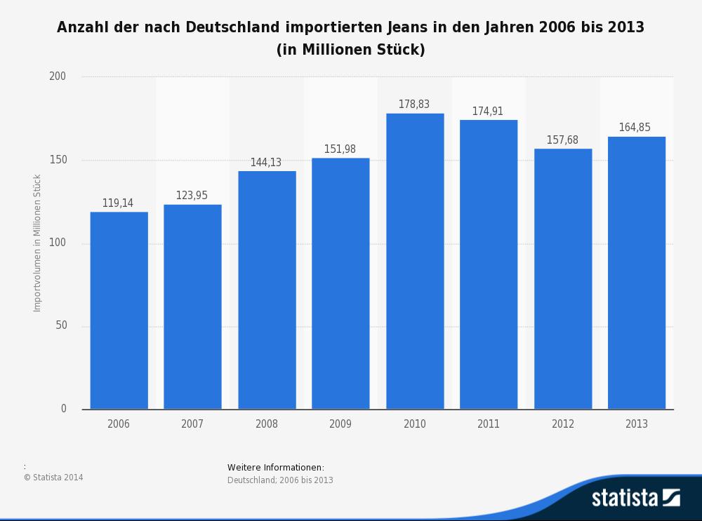 Anzahl der nach Deutschland importierten Jeans in den Jahren 2006 bis 2013